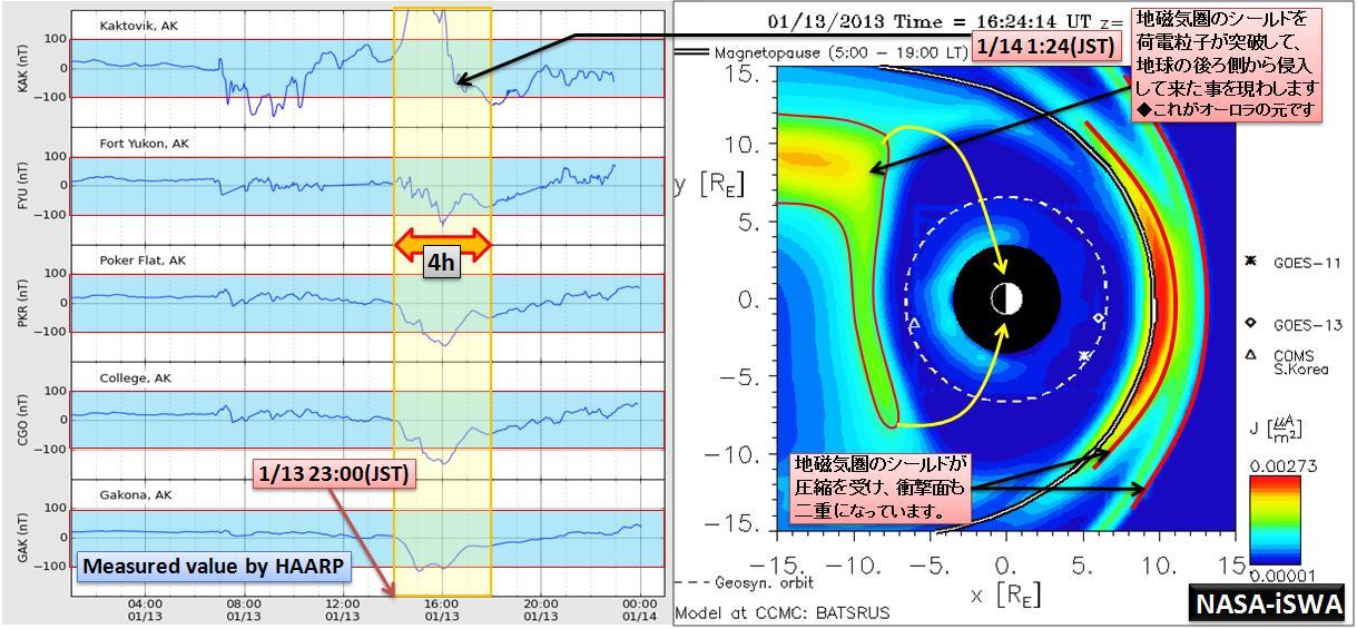 磁気嵐解析927