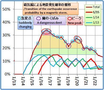 磁気嵐解析934