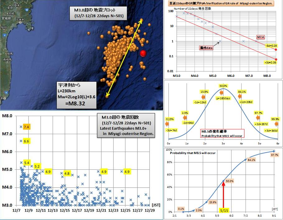震度の予測390GR