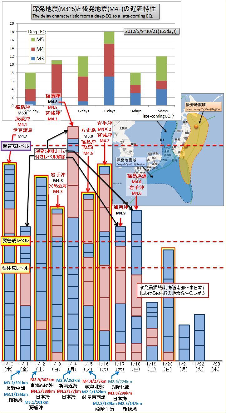 震度の予測391