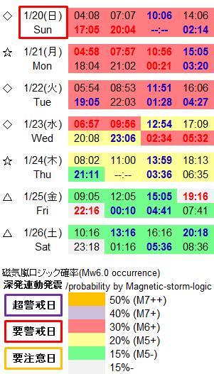 磁気嵐解析945