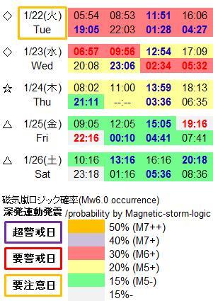 磁気嵐解析945a