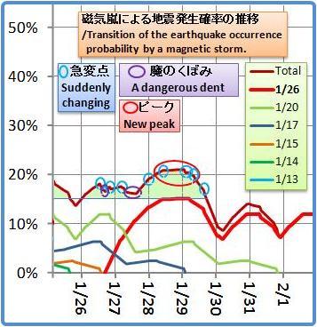磁気嵐解析947