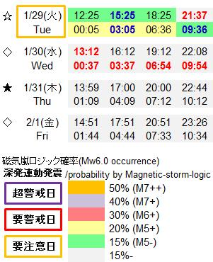 磁気嵐解析948a