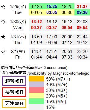 磁気嵐解析948b