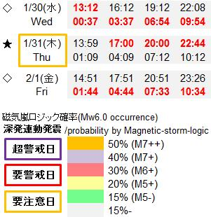 磁気嵐解析948d
