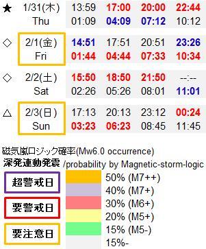 磁気嵐解析948e