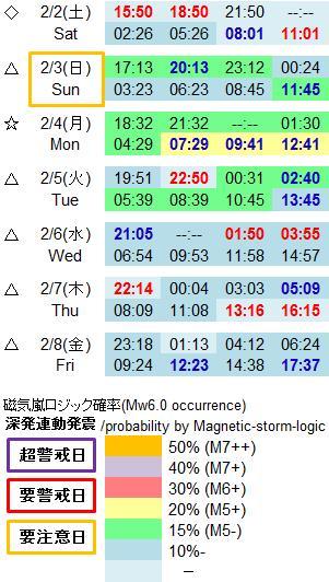磁気嵐解析953