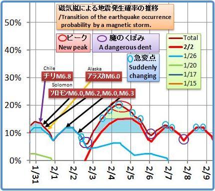 磁気嵐解析952