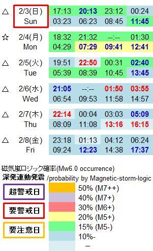 磁気嵐解析953a