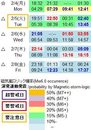 磁気嵐解析953b