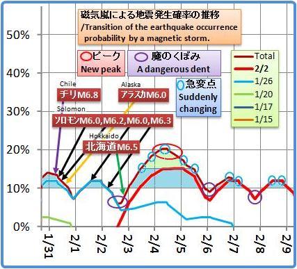 磁気嵐解析952a