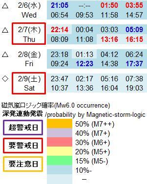 磁気嵐解析953d