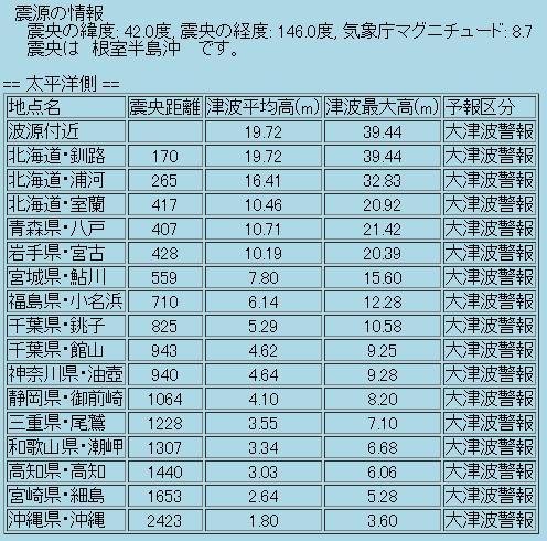 震度の予測409c