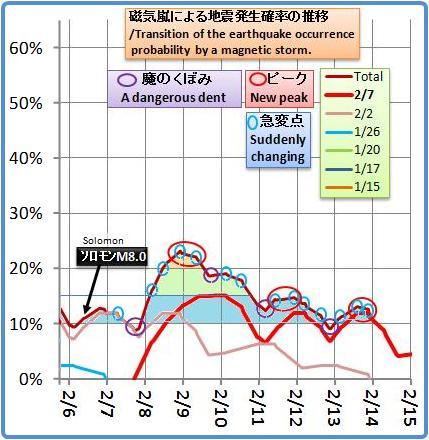 磁気嵐解析957