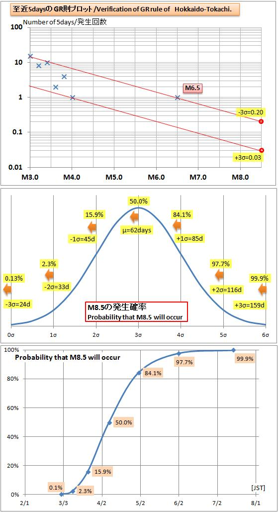 震度の予測412GR2