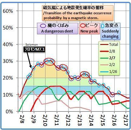 磁気嵐解析960