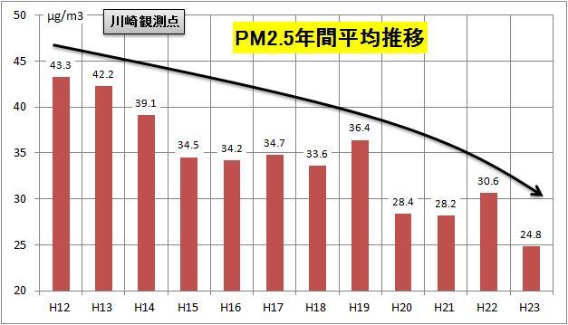川崎の年間平均推移