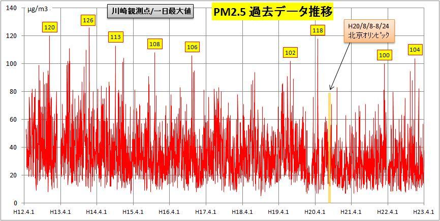 川崎の過去データ推移