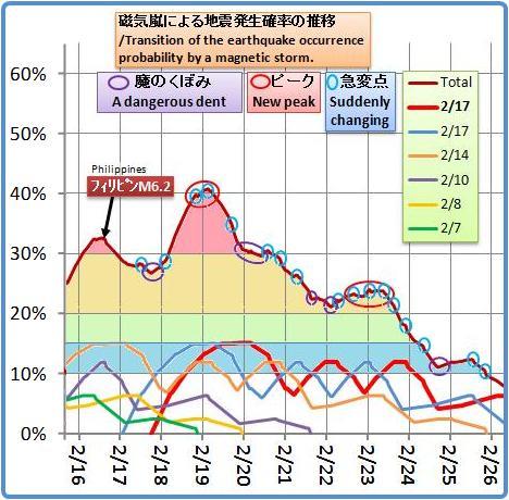 磁気嵐解析973
