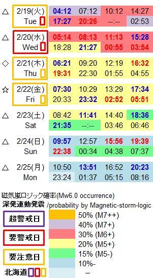 磁気嵐解析974c