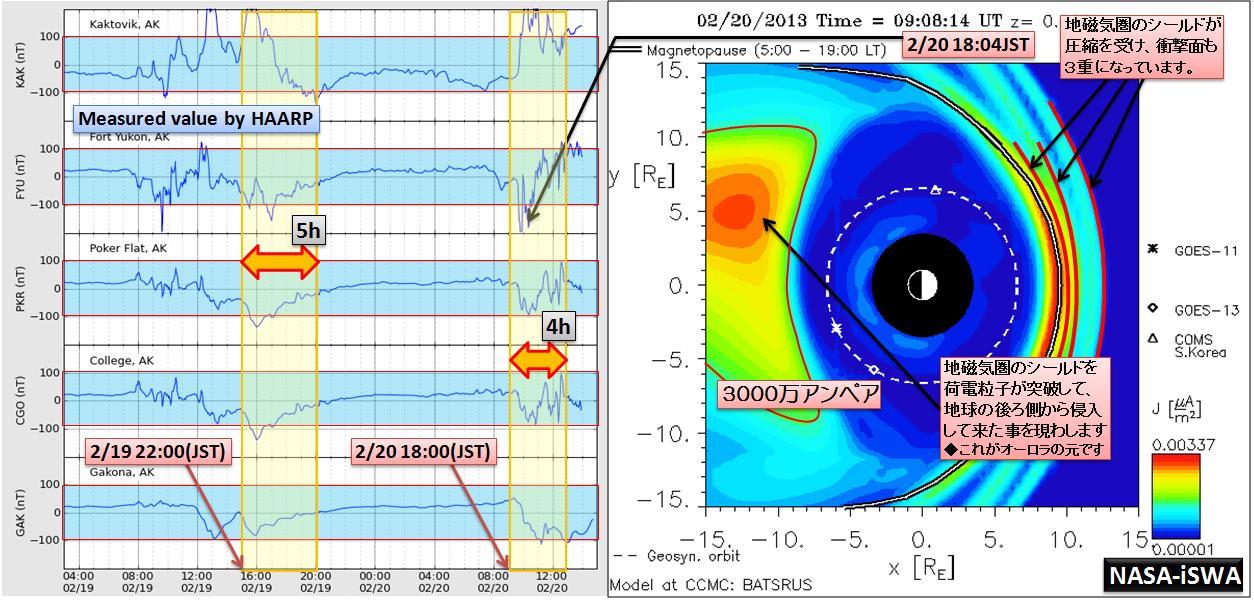 磁気嵐解析975