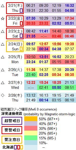 磁気嵐解析977a