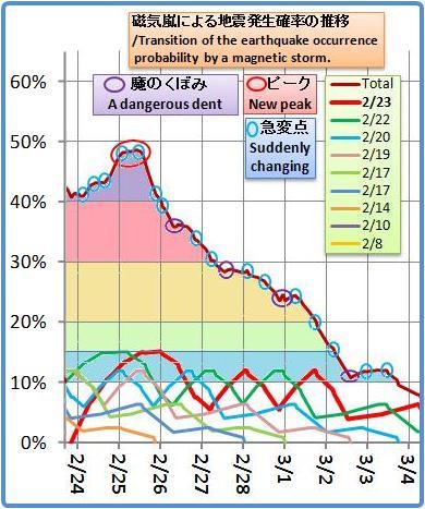 磁気嵐解析982