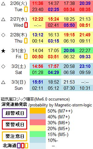 磁気嵐解析983a