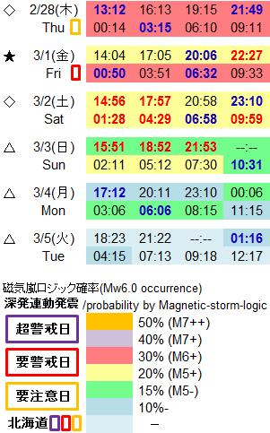 磁気嵐解析986