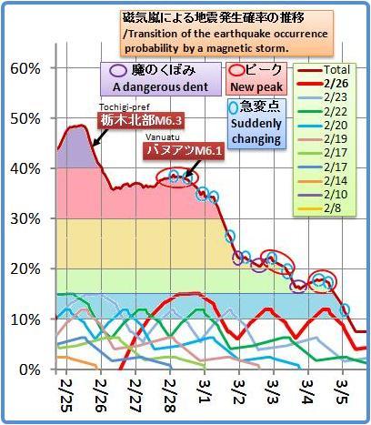 磁気嵐解析985