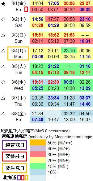 磁気嵐解析989