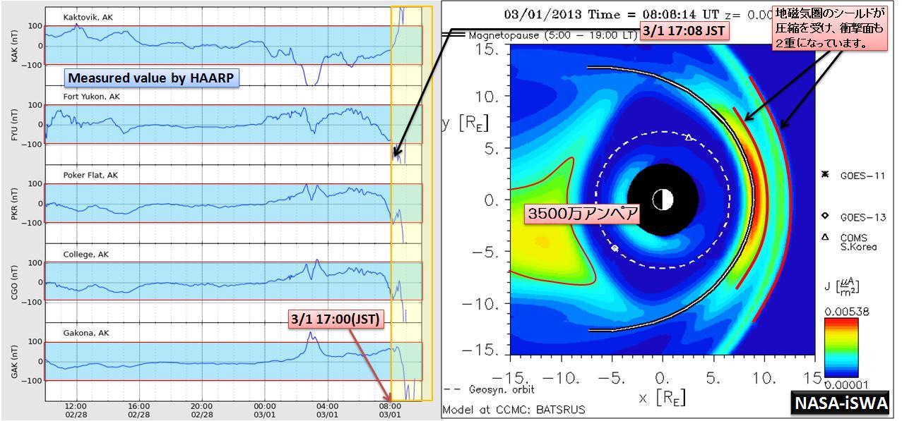 磁気嵐解析987