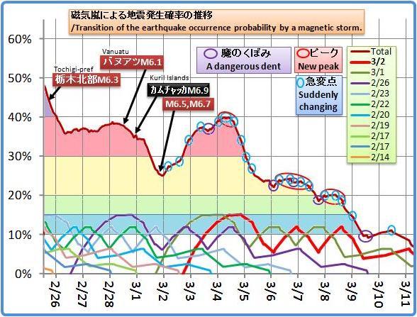 磁気嵐解析991