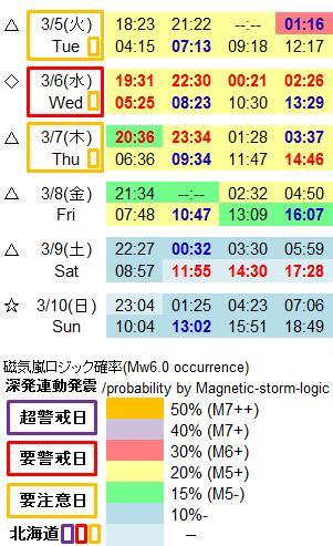 磁気嵐解析992b