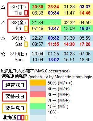 磁気嵐解析992e