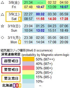 磁気嵐解析992f