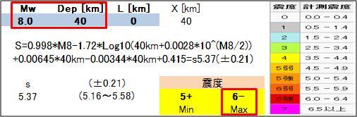 震度の予測437a