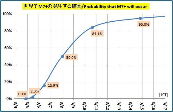 震度の予測433