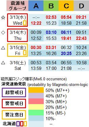 磁気嵐解析995d