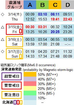 磁気嵐解析995f