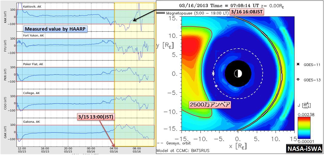 磁気嵐解析1000a