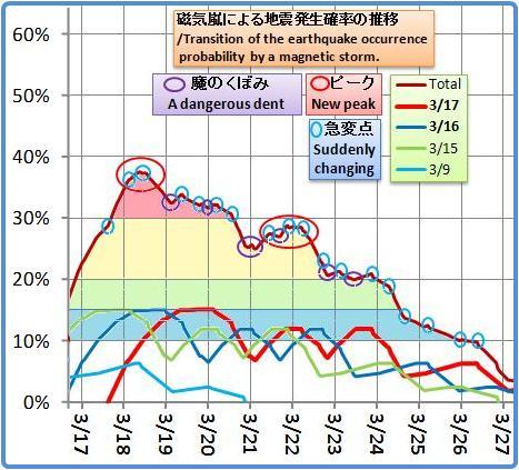 磁気嵐解析1002b