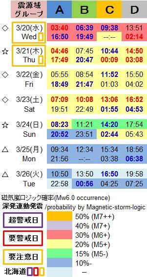 磁気嵐解析1003b