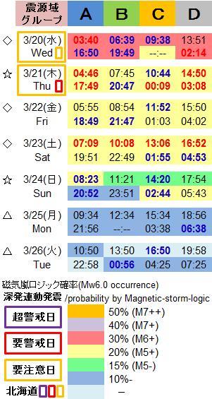 磁気嵐解析1003c