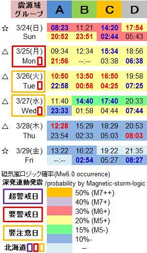 磁気嵐解析1005g