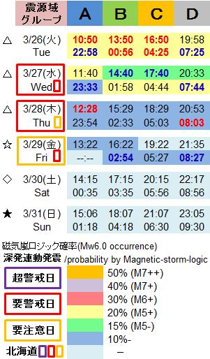 磁気嵐解析1005i
