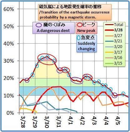 磁気嵐解析1008b