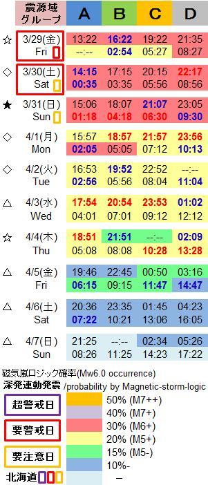 磁気嵐解析1011