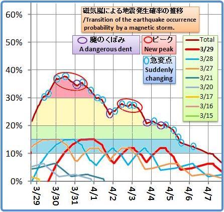 磁気嵐解析1010b